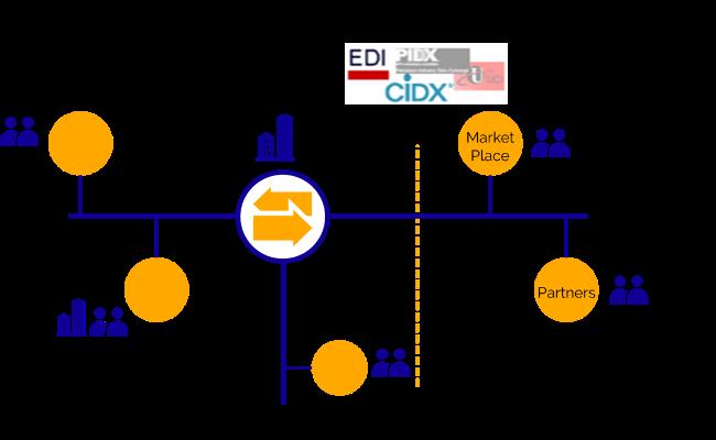 SAP PI B2B and EDI