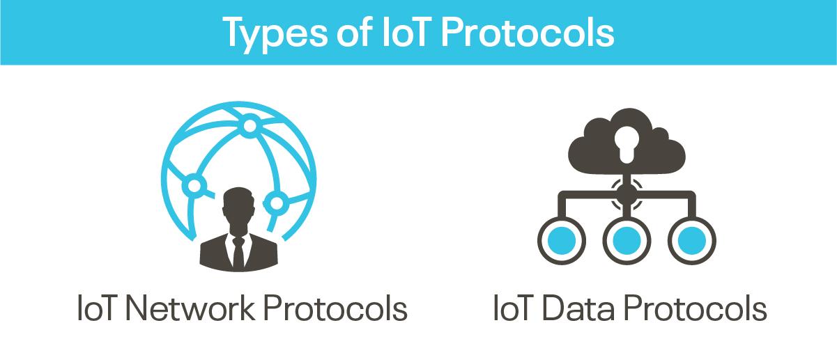 Types of IoT Protocols