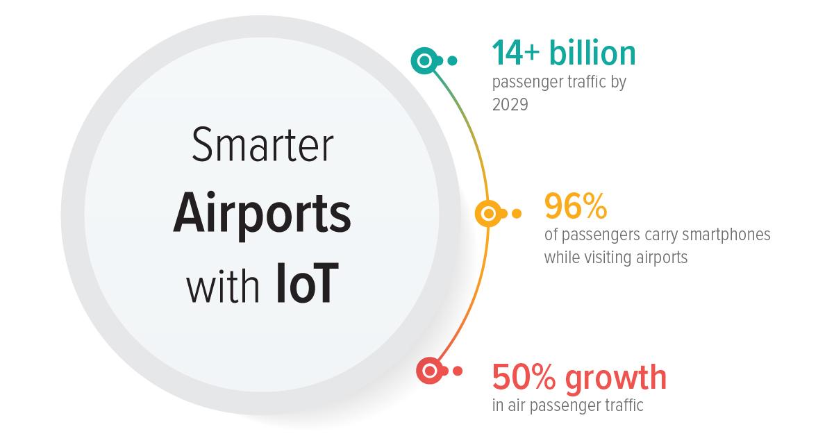 smart airportsusing iot