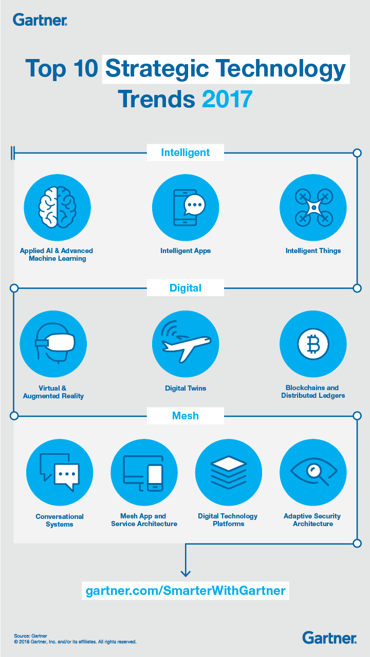 Gartner 2016 research on digital transformation trends