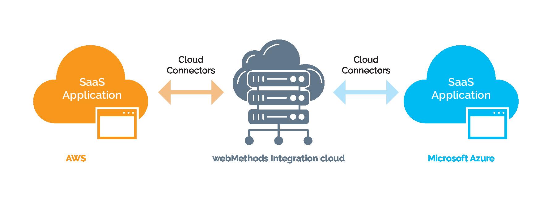 multi-cloud saas integration